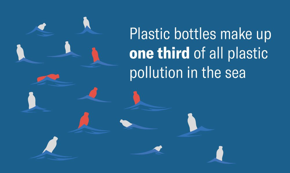 Plastic bottles make up one third of all plastic pollution in the sea.