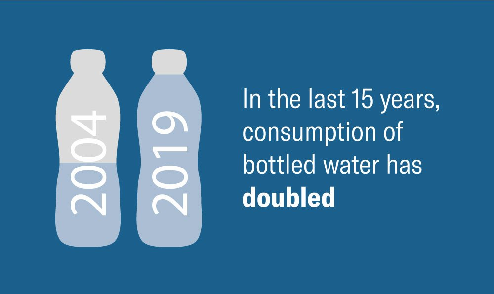 In the last 15 years, consumption of bottles water has doubled.
